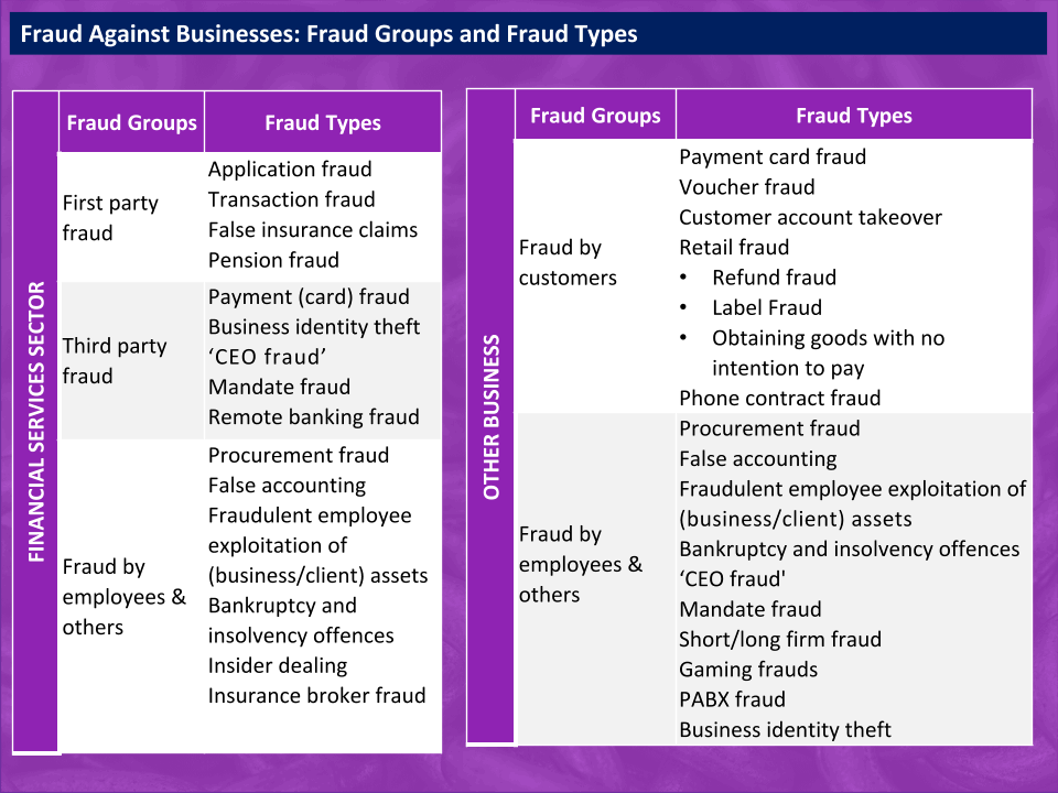 Fraud against Businesses
