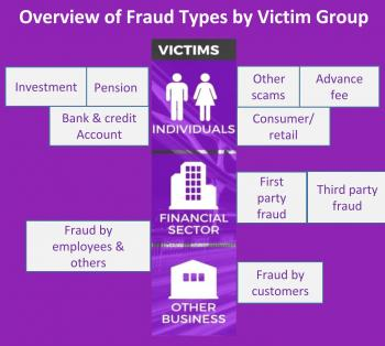 Fraud Type by Victim type - NFIB 2018