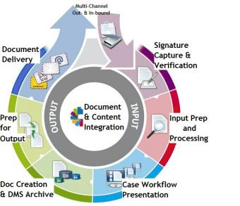 Products Enterprise Document Management ESignature Systems - Document processing system